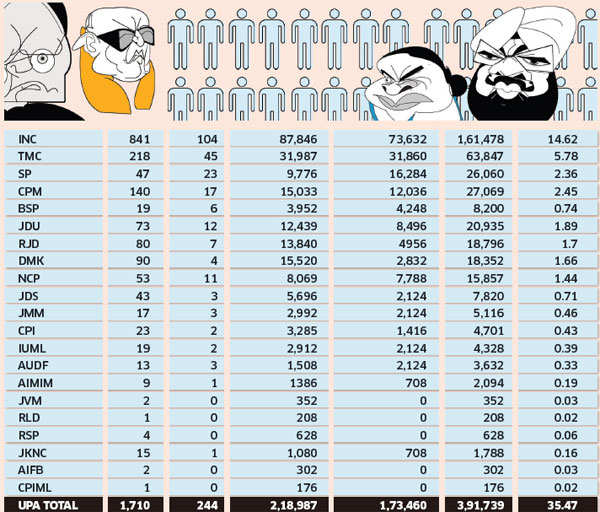Presidential Elections 2017: BJP well placed, needs just one opposition party's support