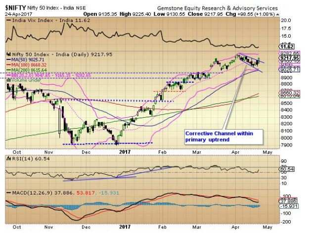 Market outlook: Nifty50 in the process of forming higher top & higher bottom