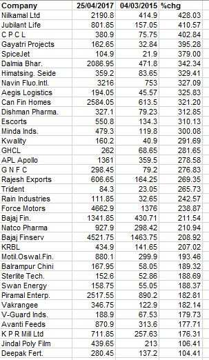 Check out the big winners in the Sensex sprint from 30K to 30K