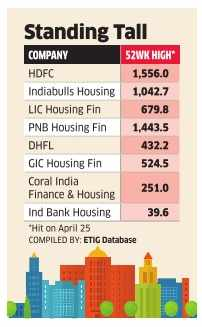 Housing finance cos scorch the charts on upgrade hopes