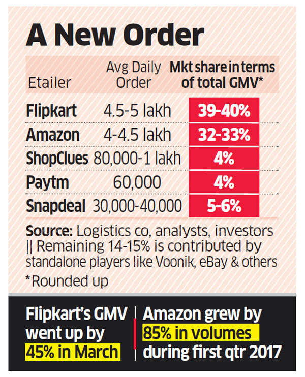 d487b3d45 Battle for top slot  Flipkart continues to nudge ahead of Amazon in terms  of gross