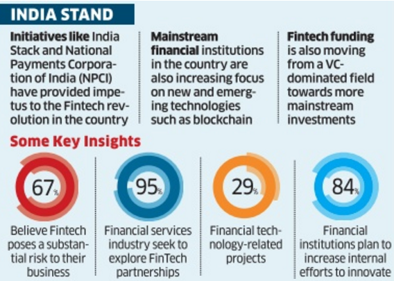 New segments to enter fintech landscape in India this year: Report