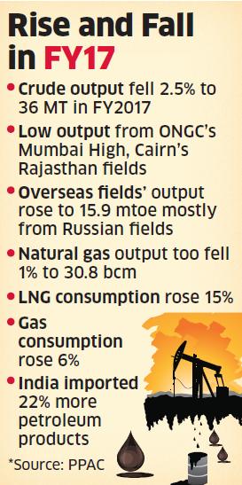 petroleum fields in india