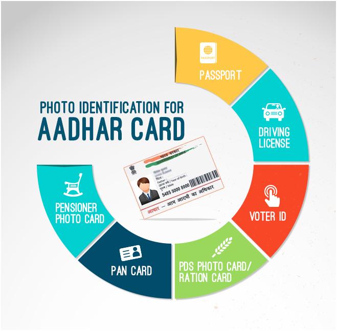 What Password Used To Aadhaar Card Pdf