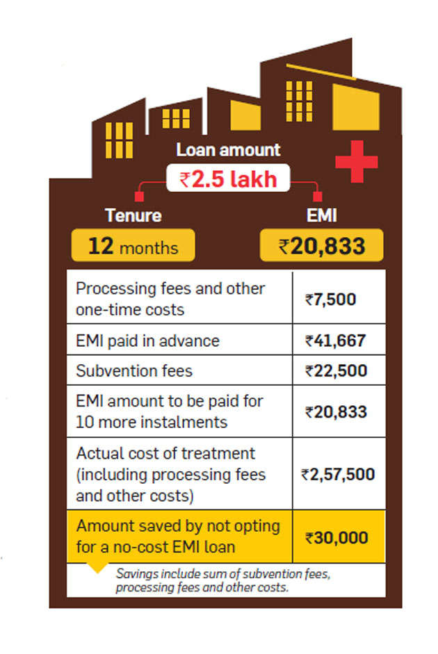How much do 'no-cost EMI medical loans' really cost?
