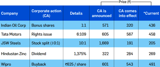corporate actions: How corporate actions impact stock price