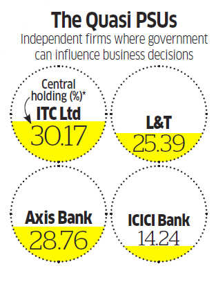 How much control could the government exert in private sector entities?