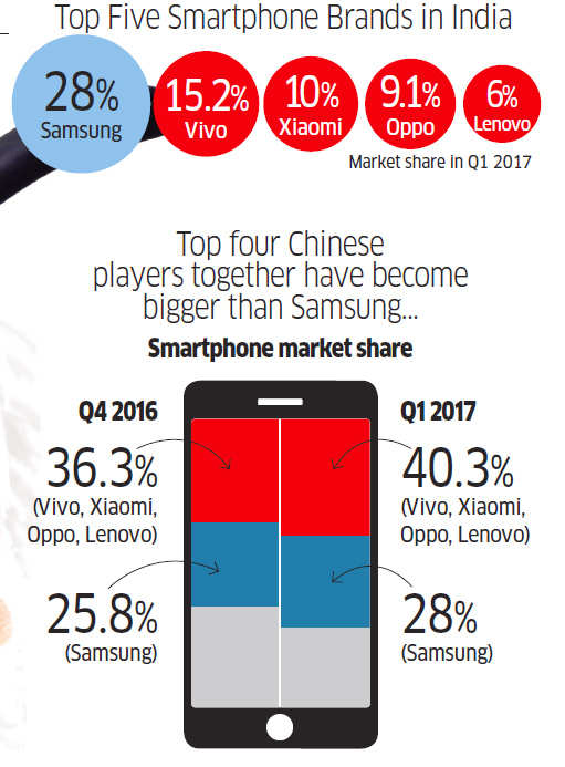How Samsung is standing up to an onslaught from a group of Chinese handset makers like Vivo and Oppo