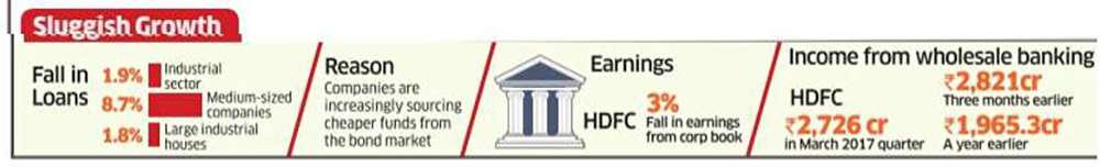 Bank loans to companies down as bonds rule