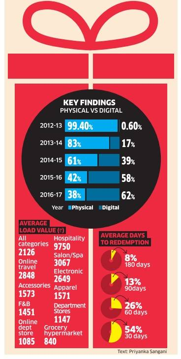 e-gift: Indian e-gifting market growing at 3x year-on-year