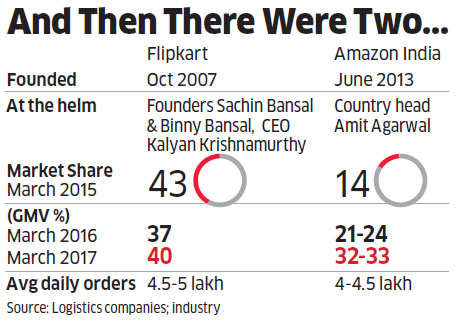 Flipkart: Why eBay buyout & Flipkart's likely acquisition of