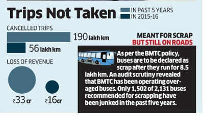 BMTC promised 1,650 buses but adds just 75, wants two more months to complete purchase
