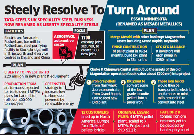 Liberty House: From Essar to Tata, Gupta father & son duo