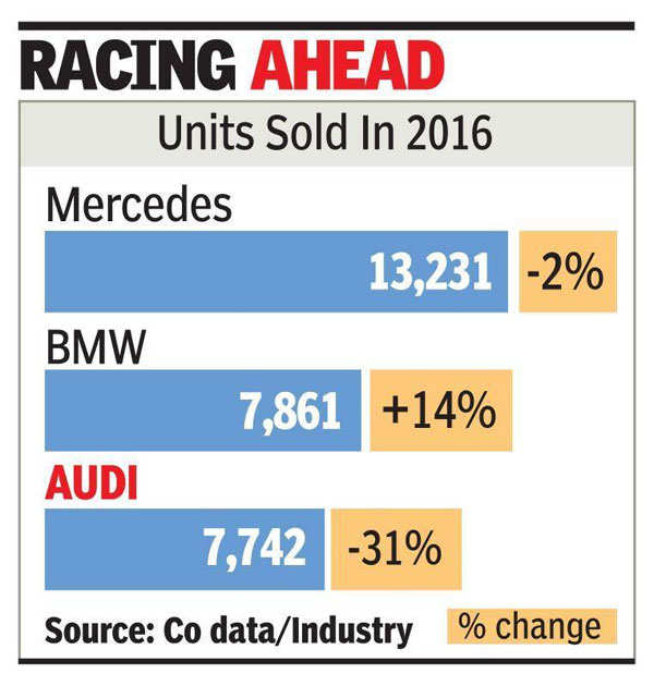 Audi loses number 2 spot to BMW in India