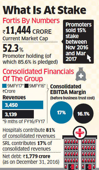 TPG, GA join hands to acquire a controlling stake in Fortis