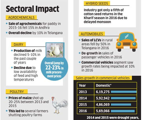 Agrarian crisis: Not just farm, sectors like dairy, poultry, FMCG also facing muted growth