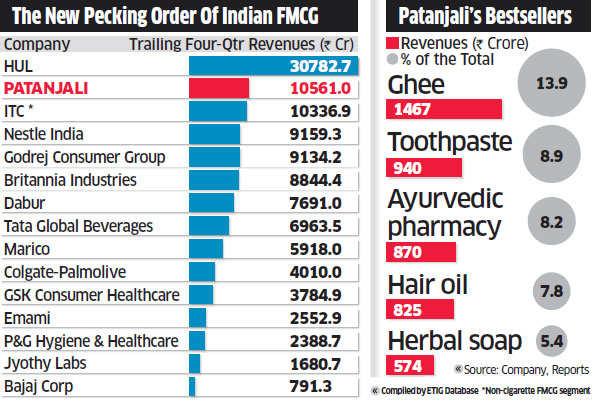 Patanjali: Indian FMCG's new Baahubali