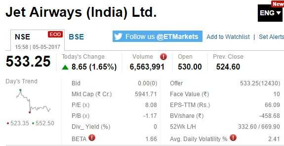 Etmarkets After Hours Tata Motors Wockhardt Fall 100 Stocks52
