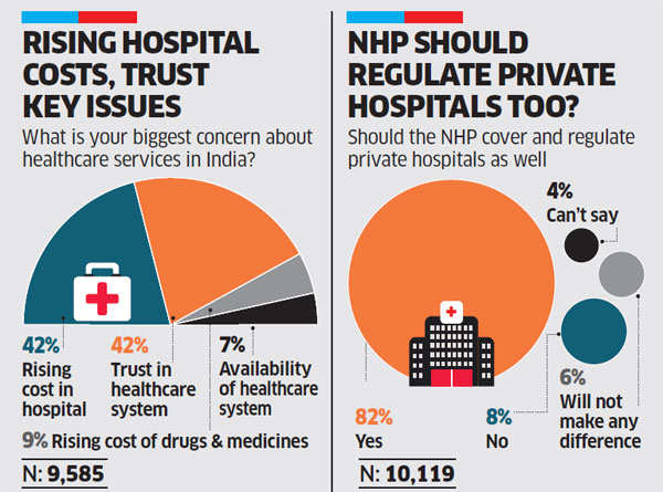 Healthcare: Concern over rising costs, trust