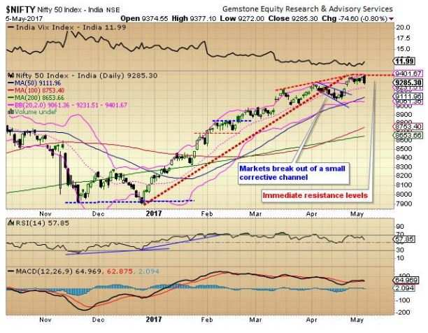 Market outlook: Expect an upbeat opening, but correction will set in