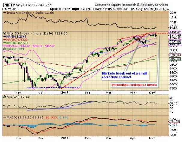 Market outlook: Nifty50 to keep treading water in defined range