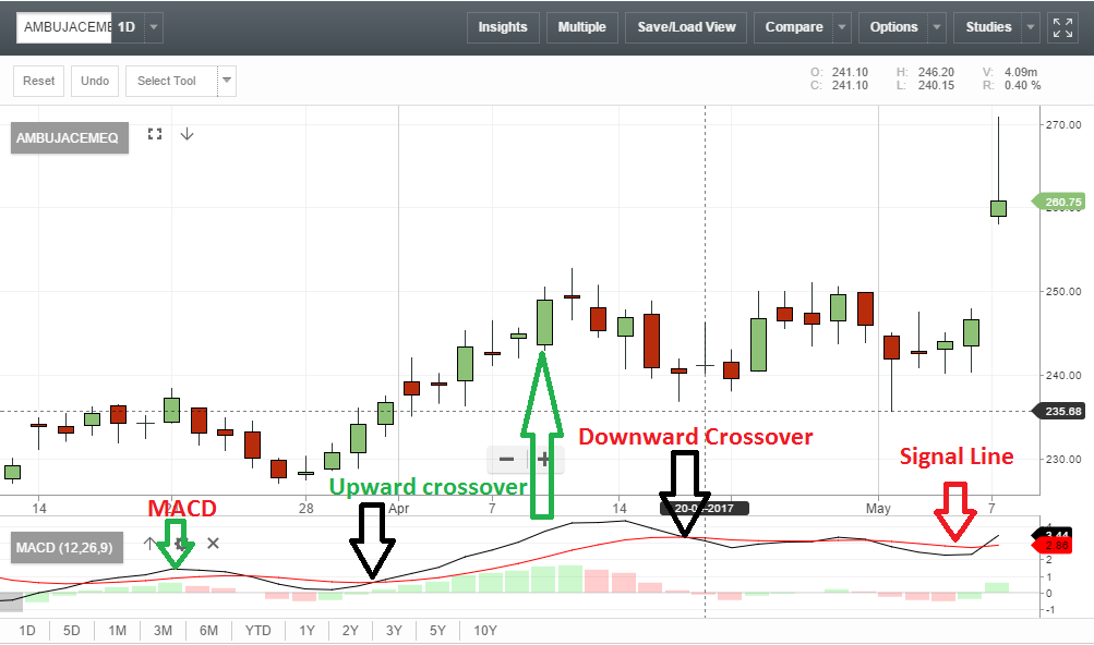 how to detect stock before it has a macd crossover