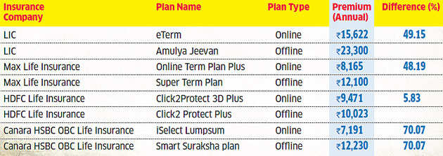 Is e-buying suitable for every insurance policy? Find out