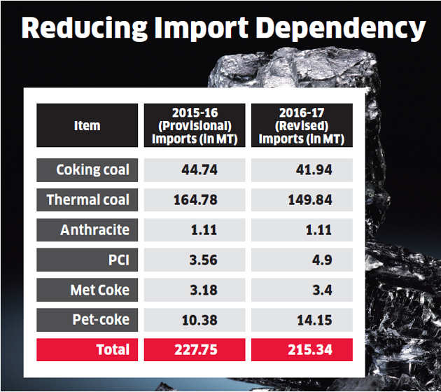 Government power companies may not import coal in FY18