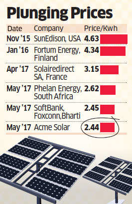Solar power tariff drops to historic low at Rs 2.44 per unit