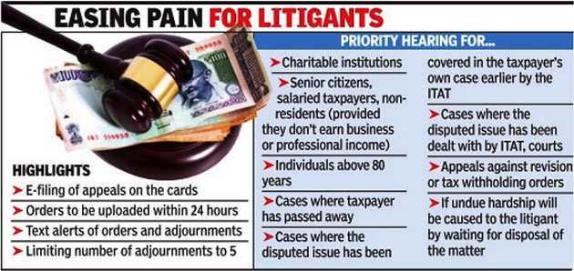 Income Tax Appellate Tribunal to prioritise pending tax cases of salaried, senior citizens