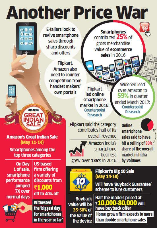 Flipkart, Amazon's fortunes may ride on smartphones