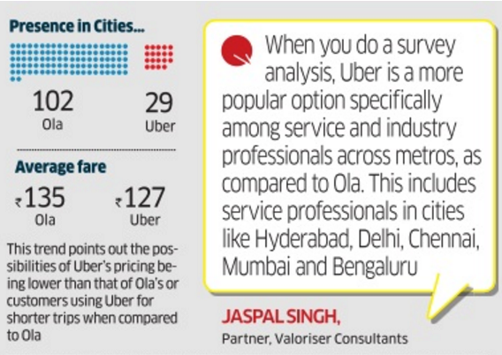 Uber Fare Quote | Uber Races Past Ola In Stickiness Among Customers The Economic Times