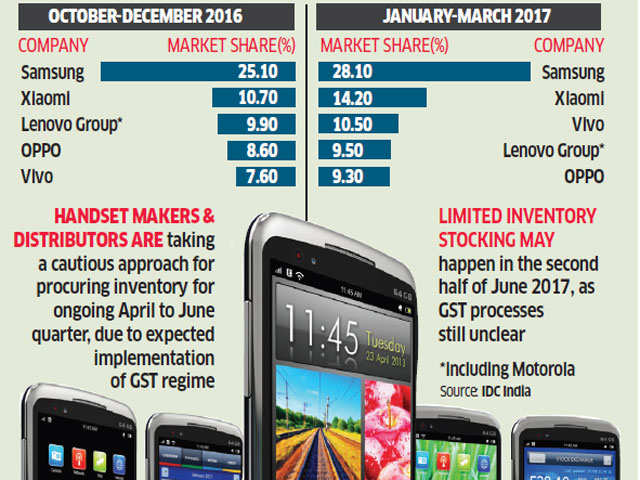 Chinese smartphones dominate Indian market