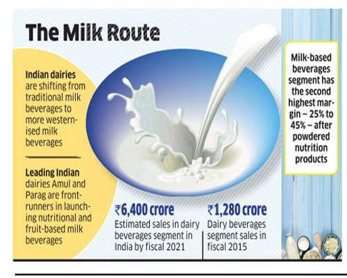 Dairies, aerated drink companies eye high-margin milk-based beverages