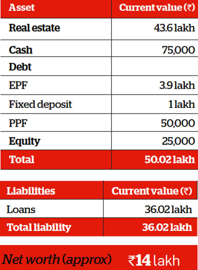 Family Finance: Early start, disciplined savings to benefit Jadhavs
