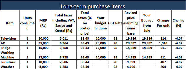 Will GST impact my daily budget? ET breaks it down for you