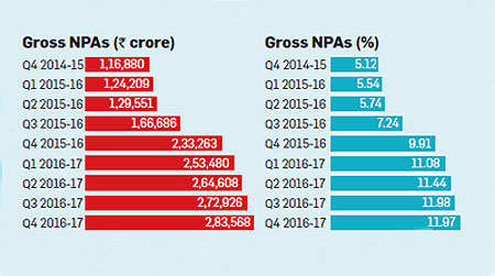 NPAs increasing in PSU banks: CARE Ratings Report