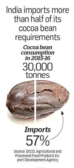 Despite growing demand for chocolate, India imports most of its Cocoa