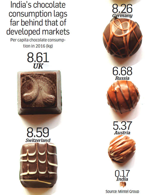 Despite growing demand for chocolate, India imports most of its