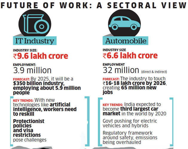 What needs to be done - and is being done - to employ more Indians, and to make them employable