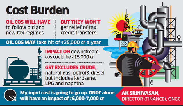 Oil firms may take a collective hit of Rs 25,000 crore as a result of GST