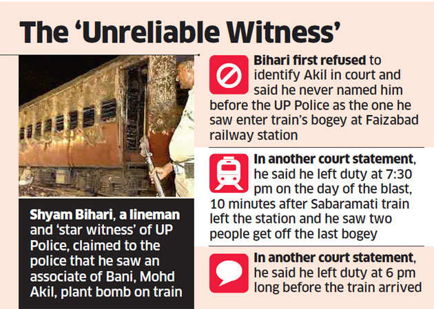 Gulzar Ahmed Bani: Case of 'unreliable witness and conspiracy between Delhi and Uttar Pradesh police'