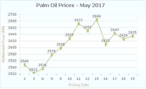 crude palm oil: Global crude palm oil demand jumps