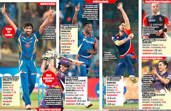 IPL 2017: From Jasprit Bumrah to Ben Stokes, analysis of the 5 most expensive players