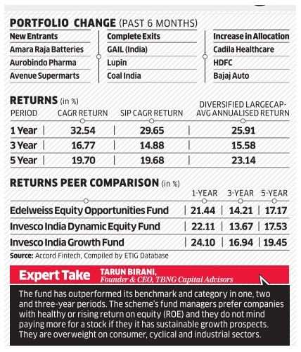 Fund review: Reliance Top 200 Fund - The Economic Times