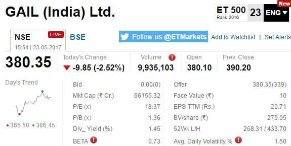 ETMarkets After Hours: Midcaps slip for 5th day; pharma top loser