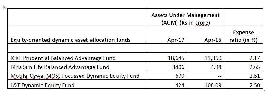 Dynamic asset allocation funds: Conservative investors bet