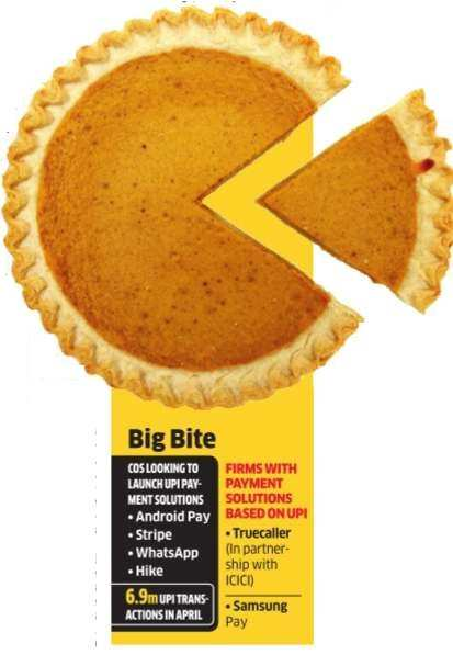 Google and Stripe Eye a slice of UPI pie in India