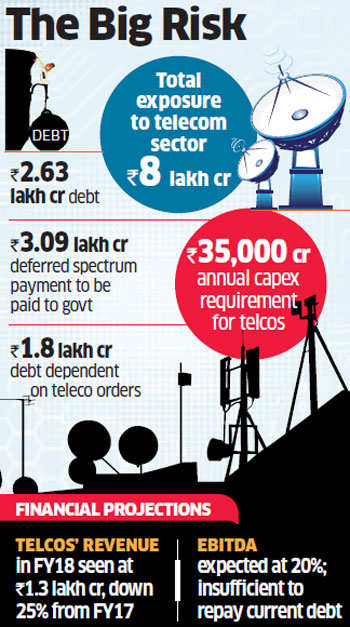 Failure of debt-laden telecom operators can trigger defaults: Bankers to government