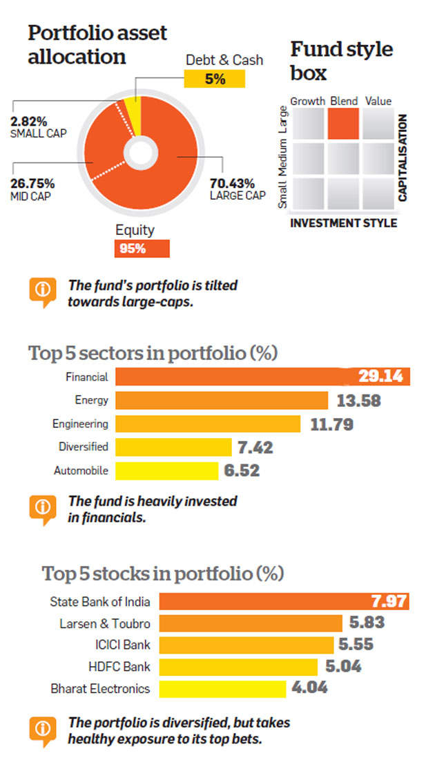 mutual fund: HDFC Tax Saver Fund: Lagging its peers - The Economic Times